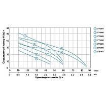 Насос центробежный самовсасывающий 0.3кВт Hmax 35м Qmax 45л/мин LEO 3.0 (775381), фото 3