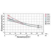 Насос центробежный самовсасывающий 1.1кВт Hmax 47м Qmax 140л/мин LEO 3.0 (775377), фото 3