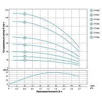 Насос центробежный скважинный 1.5кВт H 197(142)м Q 45(30)л/мин Ø75мм 100м кабеля AQUATICA (DONGYIN) (777406), фото 3