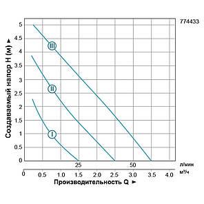 "Насос циркуляционный 96Вт Hmax 6м Qmax 58л/мин Ø1½"" 130мм + гайки Ø1"" LEO 3.0 (774433), фото 2"