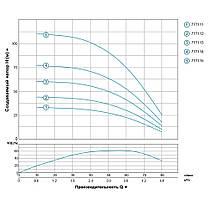 Насос центробежный скважинный 0.75кВт H 78(62)м Q 80(50)л/мин Ø94мм AQUATICA (DONGYIN) (777114), фото 3