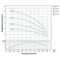 Насос центробежный скважинный 1.5кВт H 131(93)м Q 100(67)л/мин Ø102мм AQUATICA (DONGYIN) (777134), фото 3