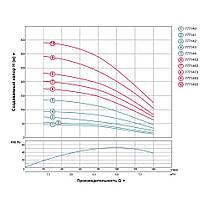 Насос центробежный скважинный 1.5кВт H 101(67)м Q 140(100)л/мин Ø102мм AQUATICA (DONGYIN) (777143), фото 3