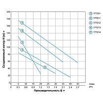 Насос шнековый скважинный 1.1кВт H 190(116)м Q 45(25)л/мин Ø96мм (нерж) AQUATICA (DONGYIN) (777214), фото 3