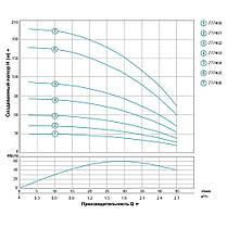 Насос центробежный скважинный 0.18кВт H 30(23)м Q 45(30)л/мин Ø80мм 20м кабеля AQUATICA (DONGYIN) (777400), фото 3