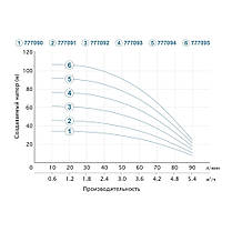 Відцентровий Насос свердловинний 0.75 кВт H 62(46)м Q 90(60)л/хв Ø80мм AQUATICA (DONGYIN) (777092), фото 3