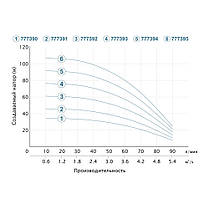 Насос центробежный скважинный 0.55кВт H 46(34)м Q 90(60)л/мин Ø80мм (кабель 25м) AQUATICA (DONGYIN) (777391), фото 3