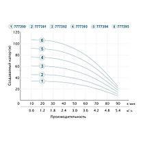 Насос центробежный скважинный 1.1кВт H 77(57)м Q 90(60)л/мин Ø80мм (кабель 35м) AQUATICA (DONGYIN) (777393), фото 3