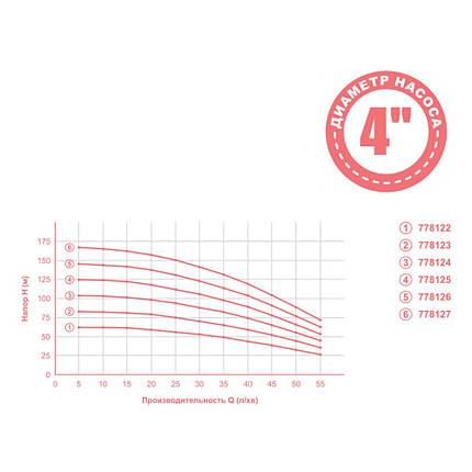 Насос відцентровий 1.3 кВт H 148(114)м Q 55(35)л/хв Ø102мм mid DONGYIN (778126), фото 2