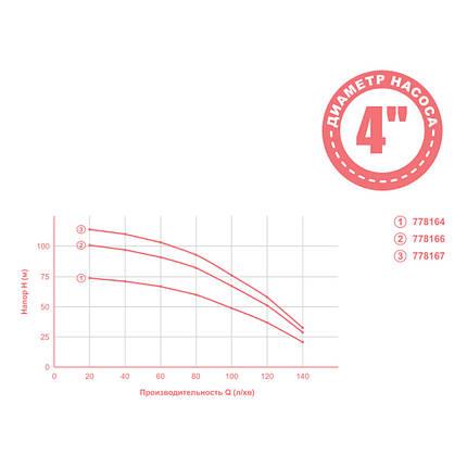 Насос центробежный 2.2кВт H 119(76)м Q 140(100)л/мин Ø102мм mid DONGYIN (778167), фото 2