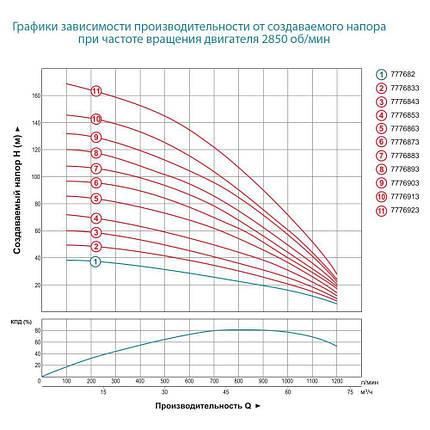 Насос центробежный скважинный 380В 22кВт H 120(65)м Q 1200(1000)л/мин Ø151мм+пульт DONGYIN (7776883), фото 2