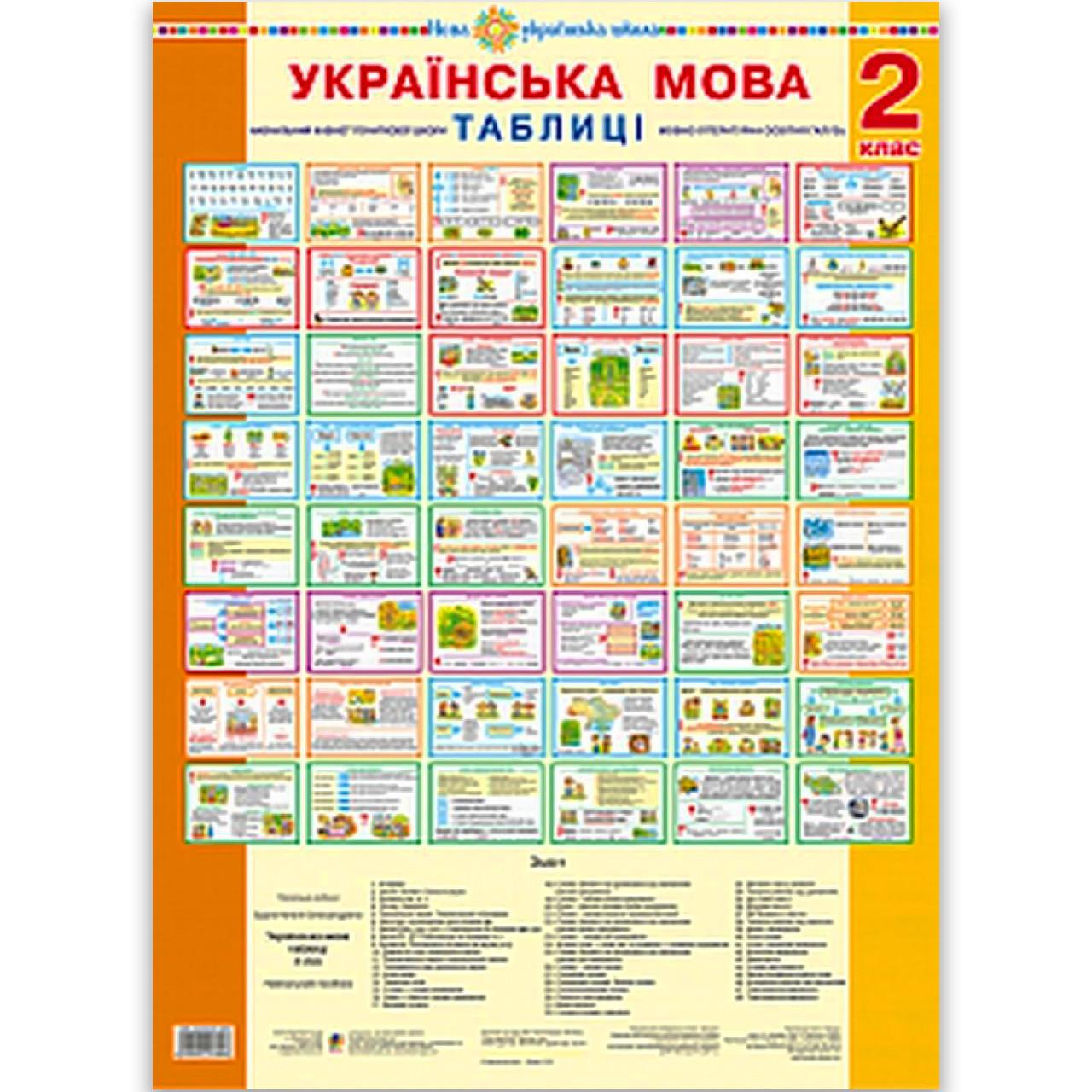 Таблиці Українська мова 2 клас НУШ Авт: Будна Н. Вид: Богдан