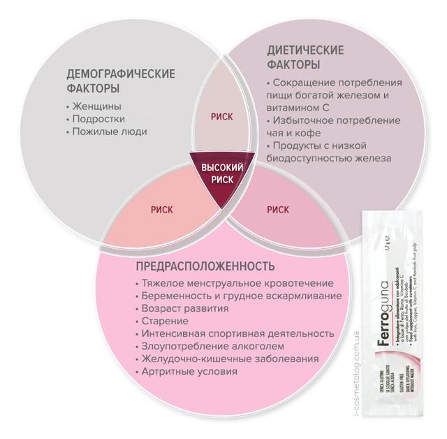 Схема риска железодефицита у людей