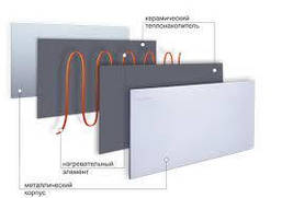 Керамическая нагревательная панель ЭПКИ 300 Вт (50х50см), фото 3