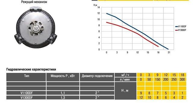 Фекальный насос Optima V1300 DF 1.3 кВтт с режущим механизмом