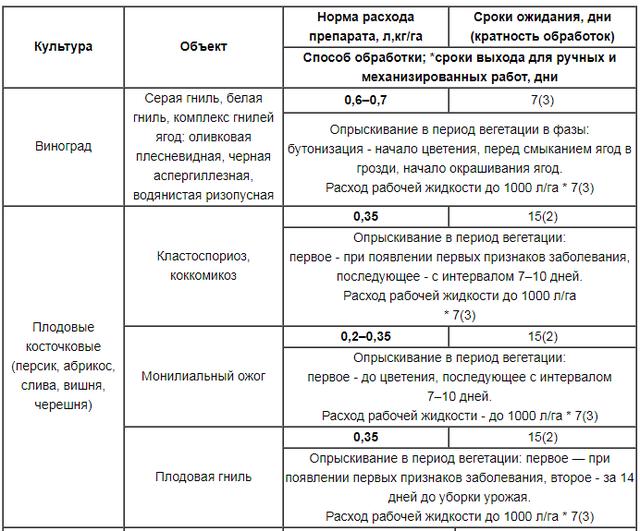 Системный фунгицид Хорус. Купить фунгицид Хорус для защиты растений
