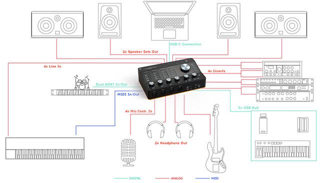 Звуковая карта AudioFuse Studio от Arturia