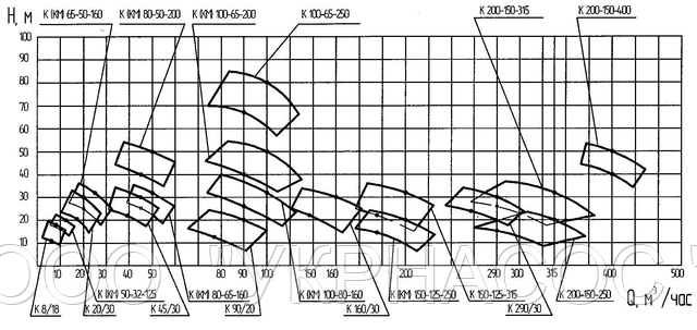 рабочие характеристики насоса К100-80-160