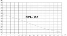 Вентилятор канальный прямоугольный для круглых каналов ВКП-К 150, фото 2