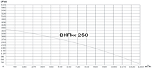 Вентилятор канальный прямоугольный для круглых каналов ВКП-К 250, фото 2