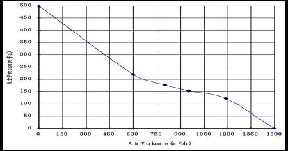 Крышный канальный вентилятор КВК 315, фото 2