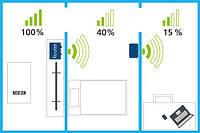 Все о GSM репитерах: что это такое, область применения, различия.