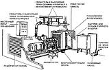 Установка и подключение дизельных и бензиновых генераторов, фото 9