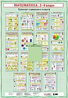 Комплект плакатів Математика 3-4 класи + СD диск