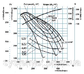 ДН-24x2 дымосос двустороннего всасывания, фото 2