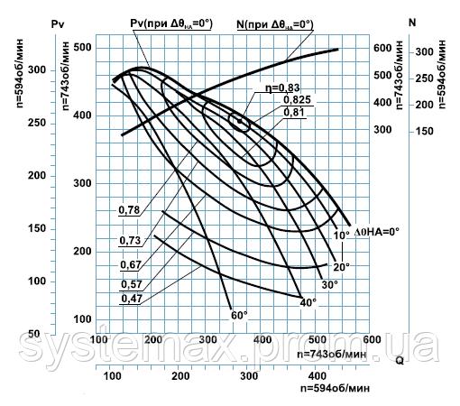 Диаграмма аэродинамических характеристик дымососа ДН-24x2