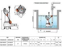 BCm 15/50 двухканальный погружной насос для стоков с отходами, фото 3