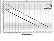 BCm 15/50 двухканальный погружной насос для стоков с отходами, фото 2