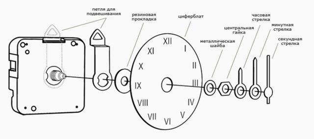 Годинникові Механізми для Настінних Годинників З Плавним Ходом