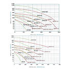 Kripsol Двухступенчатый компрессор Kripsol SKS 80 2VT1.В (90 м³/час, 380В), фото 3