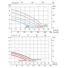 Emaux Фильтрационная установка Emaux FSP300-ST33 (4 м3/ч, D300), фото 4