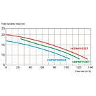 Hayward Насос Hayward NeoPump HCPNP753E7 IE3 (380В, 90 м3/год, 7.5 HP), фото 2