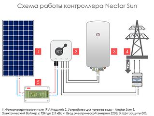 Устройства нагрева воды от солнечных батарей