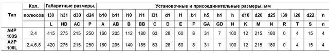 Габариты Электродвигатель АИР 100 S4