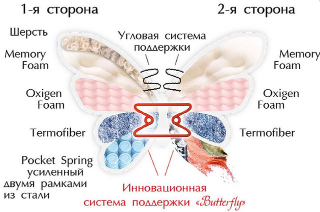 Матрас Орхидея зима / лето матролюкс