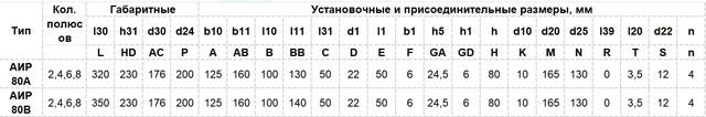 Габариты Электродвигатель АИР 80 A4