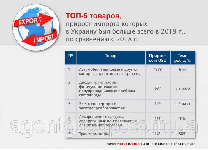 Аналіз експорту товарів з України за 2019
