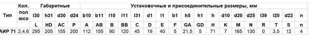 Габариты Электродвигатель АИР 71 А4