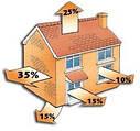 Коэффициент теплопроводности популярных строительных материалов.