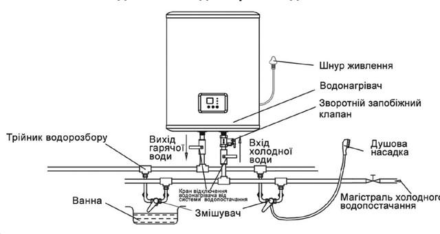 Схема підключення до мережі водопостачання