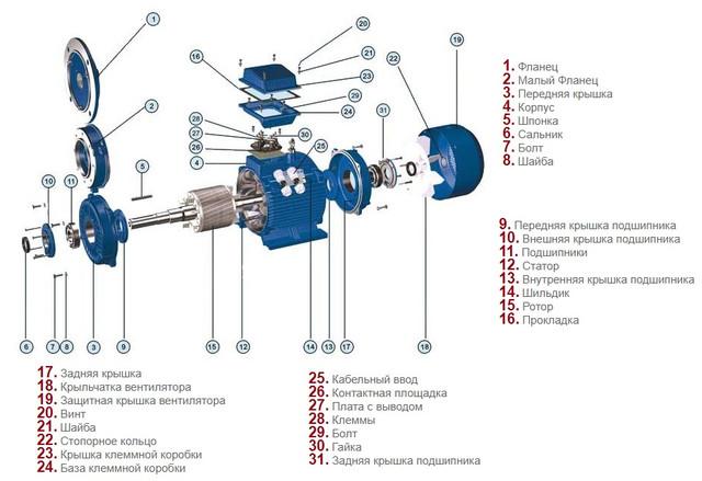 Конструкция электродвигателяАИР 132 М4