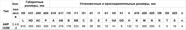 Габариты Электродвигатель АИР 132 М4