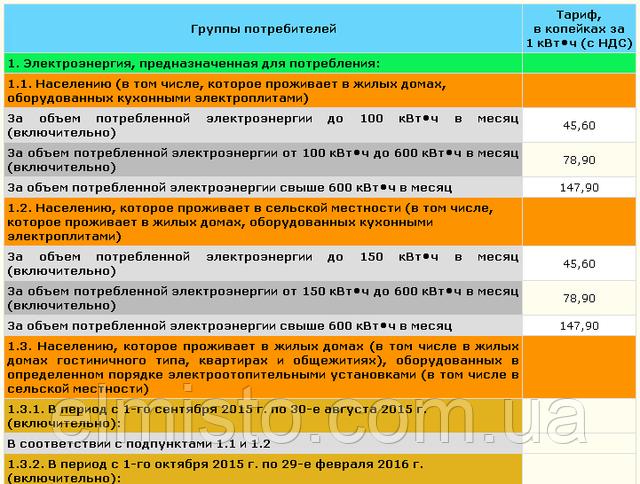 Тарифы на электрическую энергию для бытовых потребителей (населения)