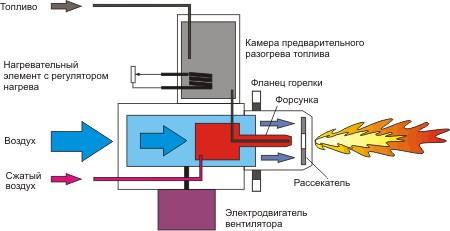 Схема работы горелки MTM CTB-80 Фото