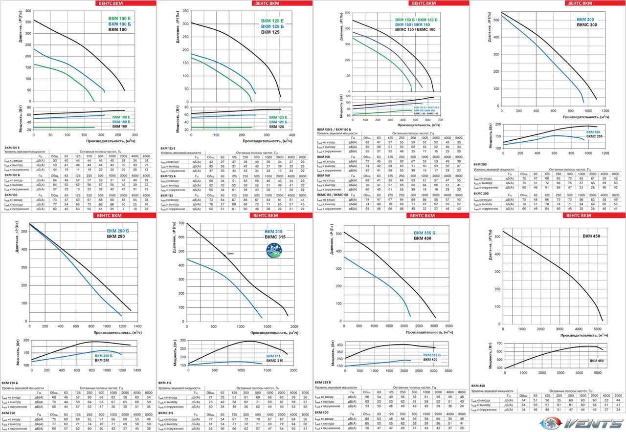 Аэродинамические характеристики канальных центробежных вентиляторов ВЕНТС ВКМ/ВКМ...Б/ВКМ...Е 100...450