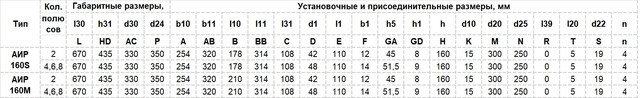 Габариты Электродвигатель АИР 160 S6